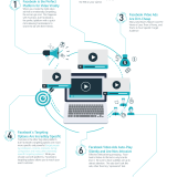 Infographic: Why Facebook Rules For Video Marketing